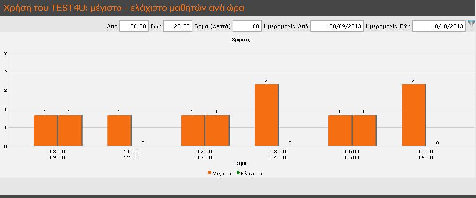 στατιστικά 2